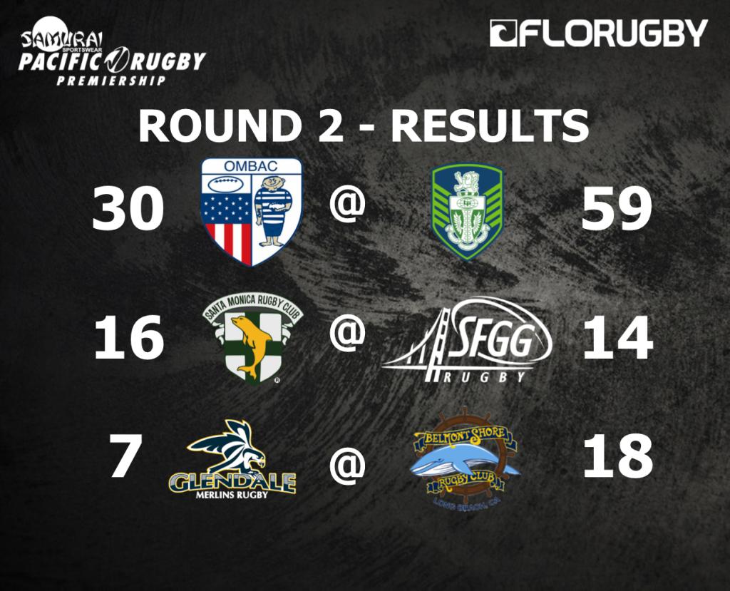 Round 2 - Results
